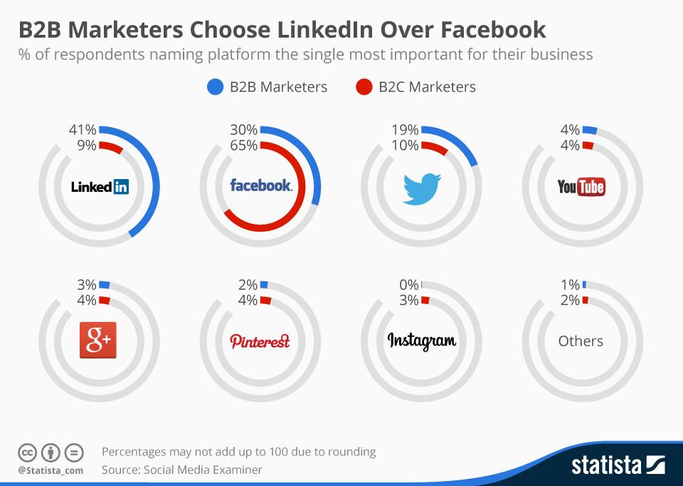 Top B2B a B2C sociální sítě