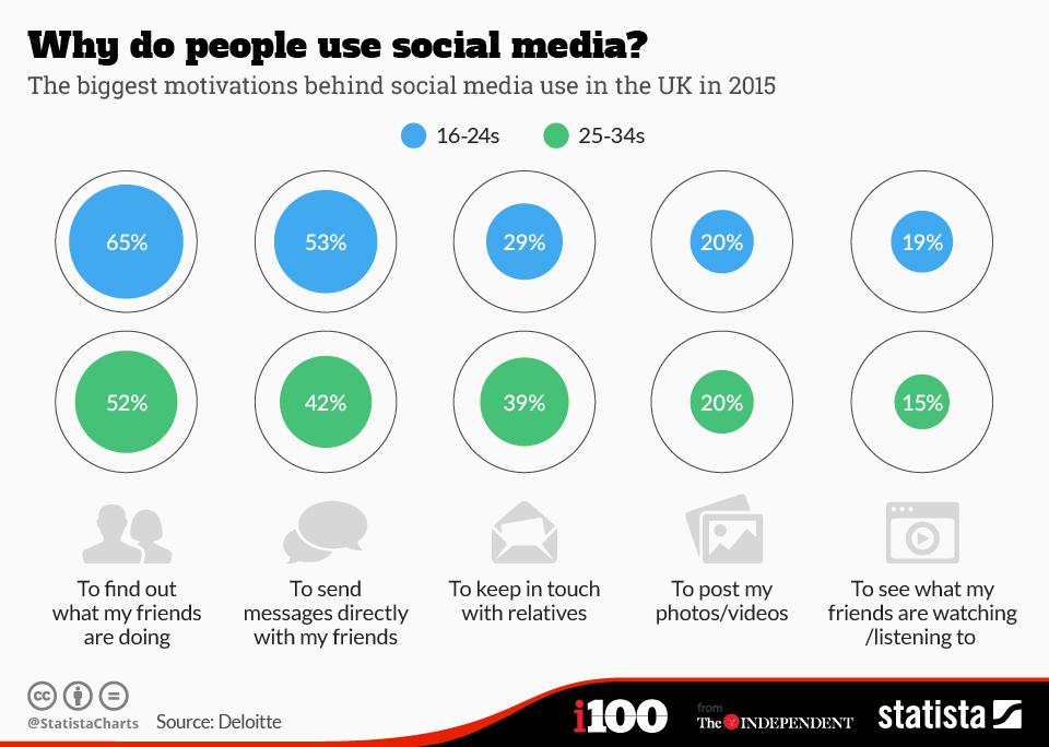 Proč lidé využívají sociální sítě