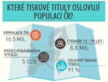 Infografika - Jak jsou na tom nejčtenější tiskové tituly?
